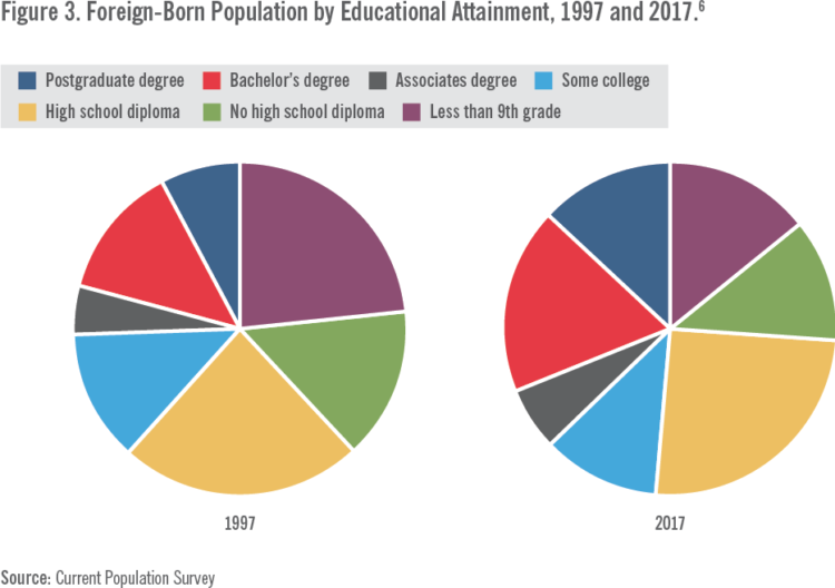 Figure 3 Foreign-Born Population by Educational Attainment, 1997 and 2017