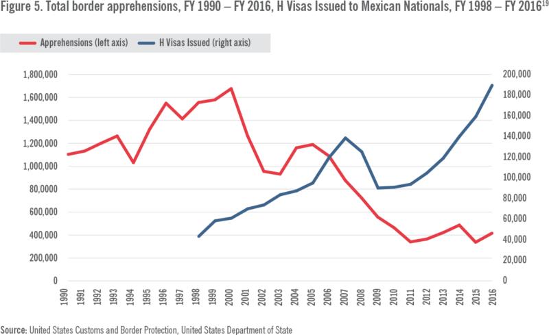 Figure 5. Total Border Apprehensions FY1990-FY2016
