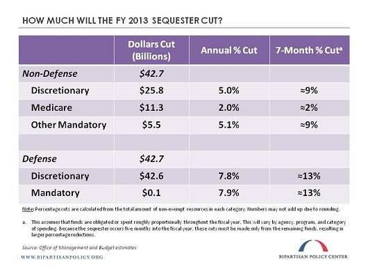 2013-03-05 Sequester percentages zhh (web).jpg