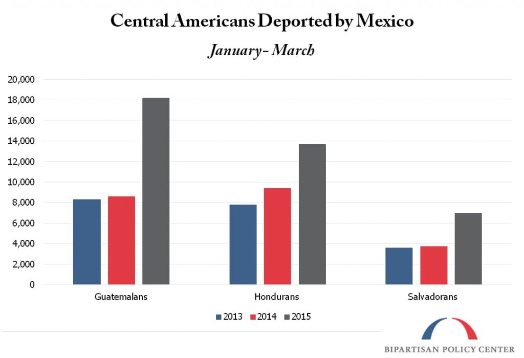 Central Americans Deported from Mexico