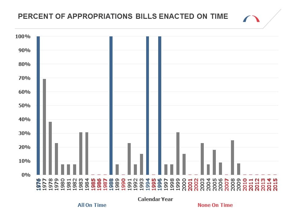 Percent of Appropriations Bills Enacted On Time