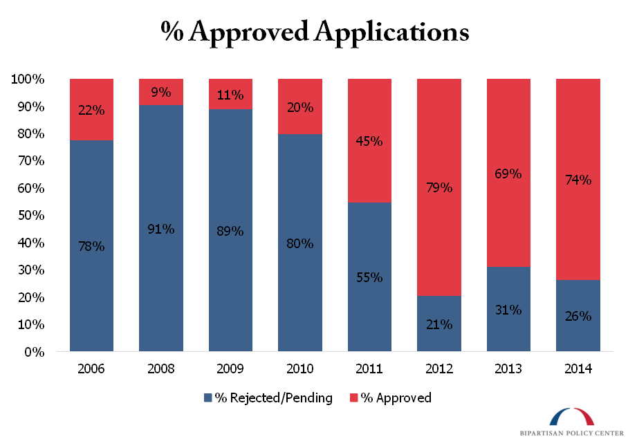 Approved Applications Percent