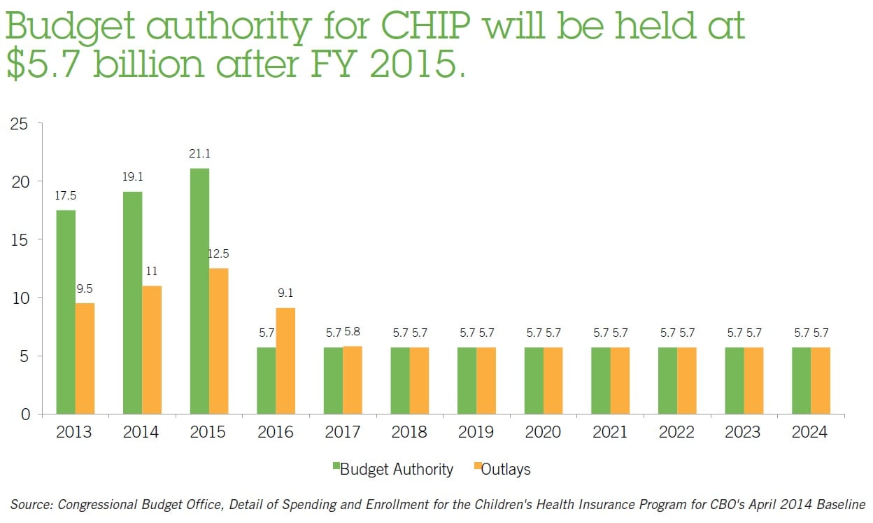 Budget for CHIP