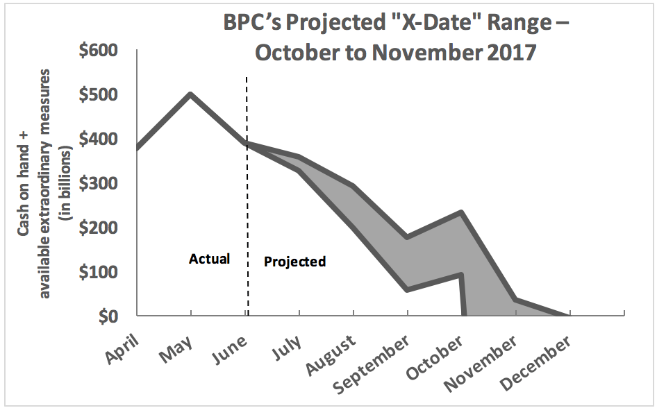 BPC Debt Limit Projected X-Date