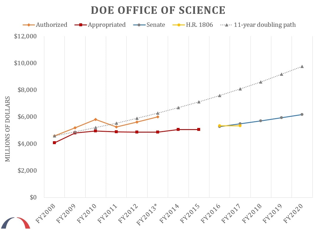 DOE Office of Science Budget