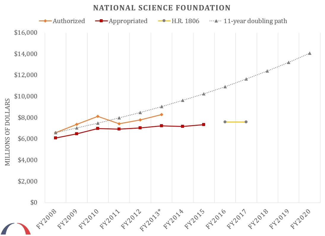 National Science Foundation budget