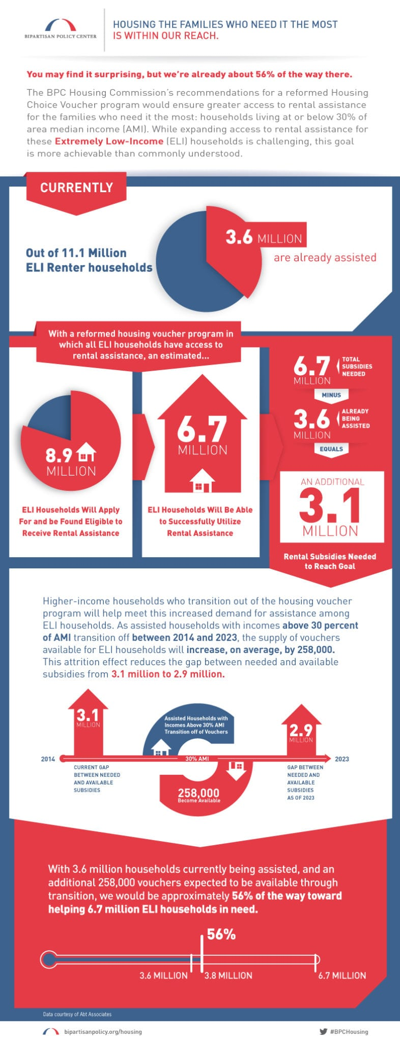 BPC Infographic - Housing Voucher Program