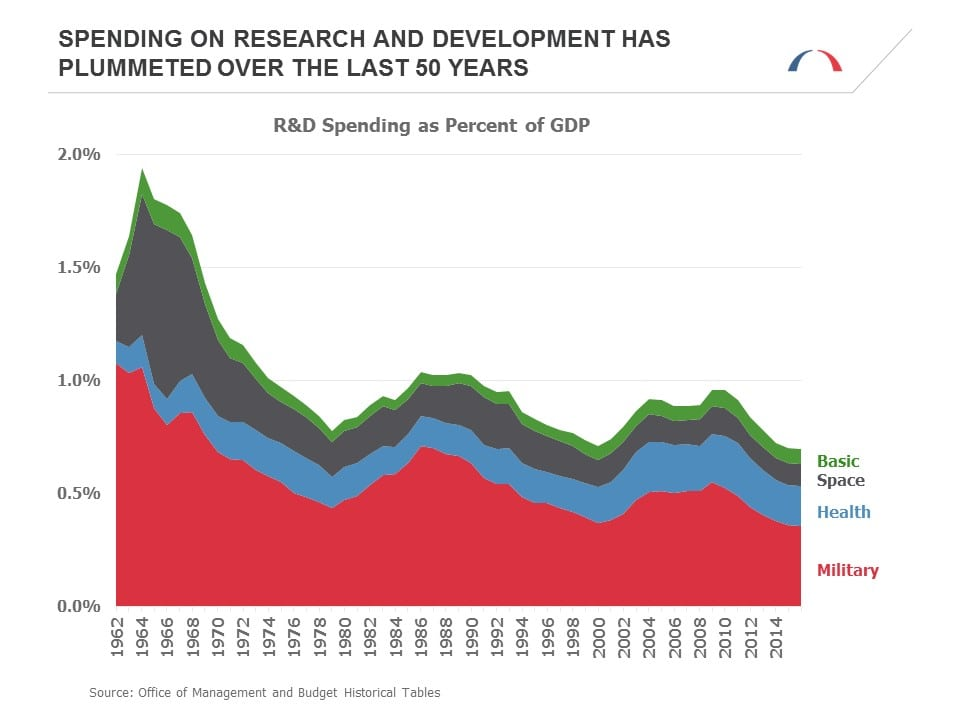Spending on Research and Development