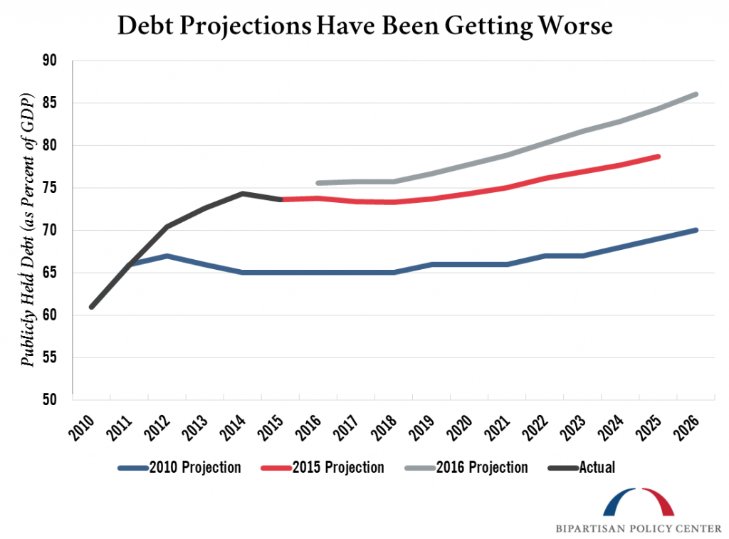 Debt Projections Have Been Getting Worse