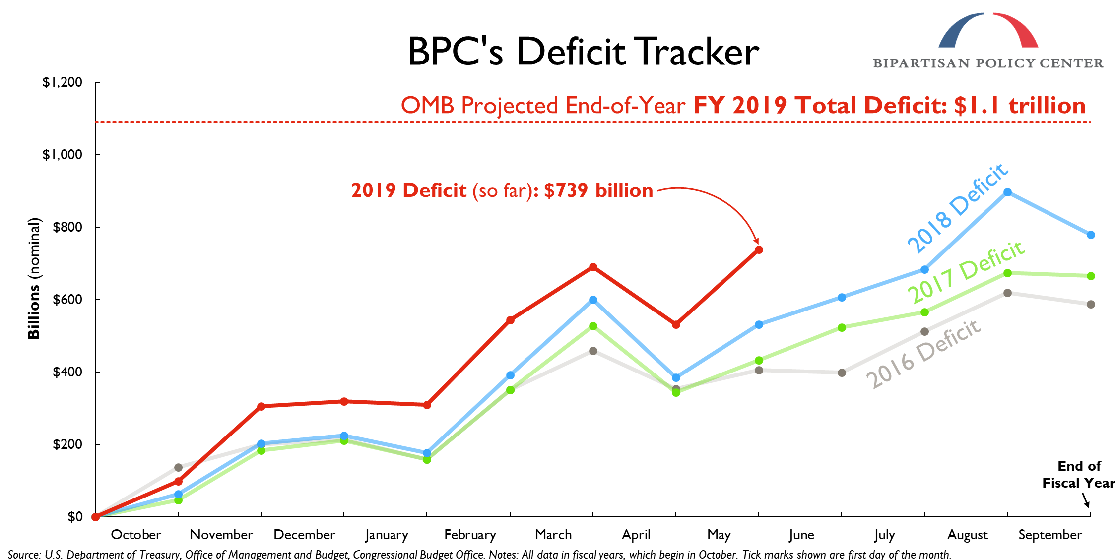 https://bipartisanpolicy.org/wp-content/uploads/2019/03/Deficit-Tracker-Update-6.10.2019.png
