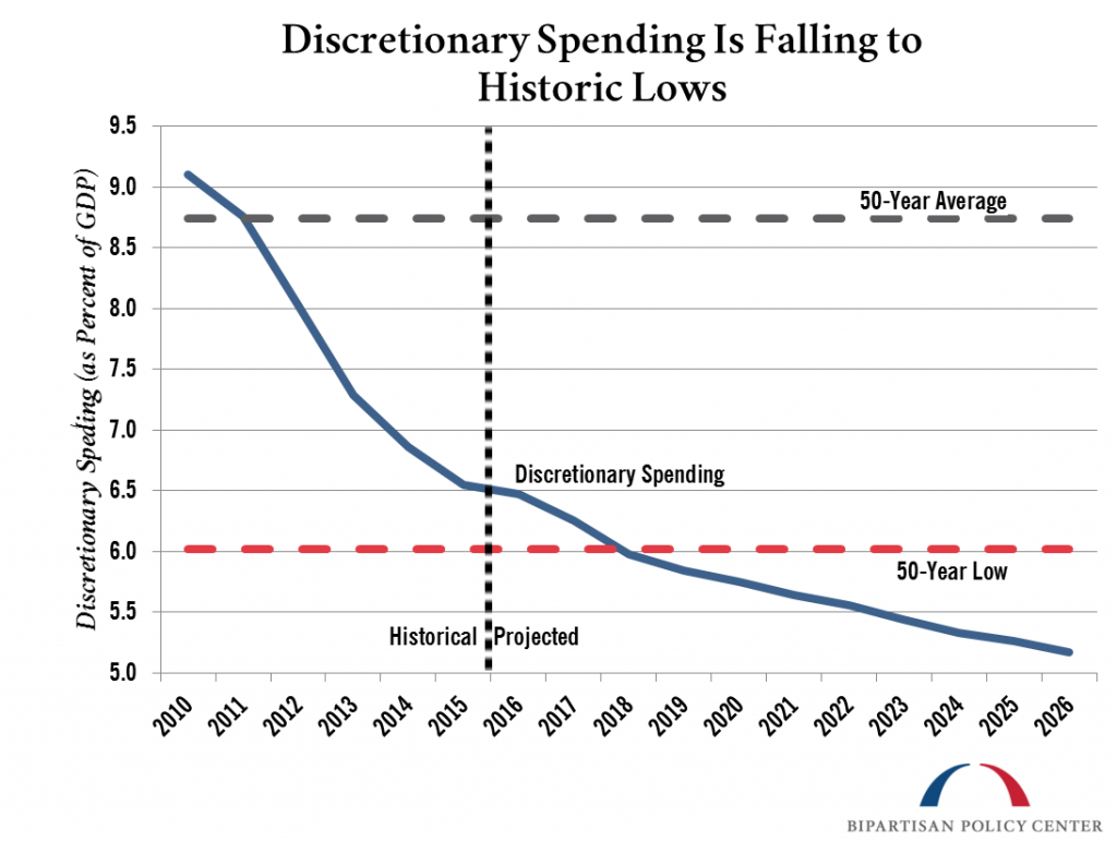 Discrestionary Spending is Falling to Historic Lows