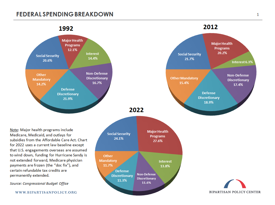 Earnings Report: Federal Government | Bipartisan Policy Center