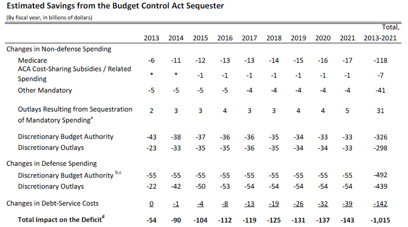 effectonthedeficitofthebudgetcontrolactsequester