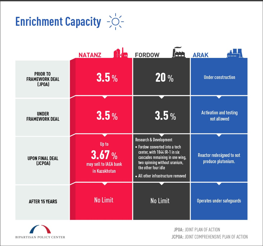 Enrichment-Capacity-Iran-Deal