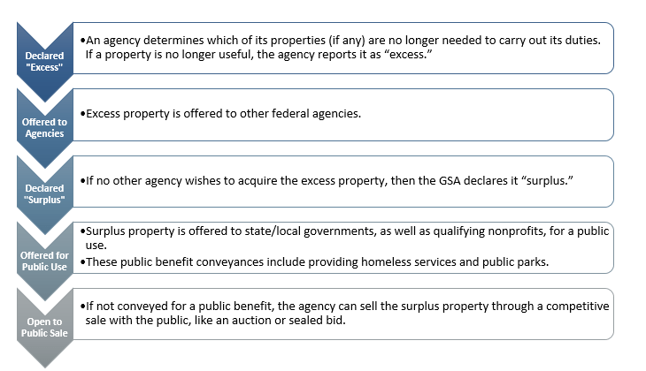 Figure 1: The Pre-FASTA Federal Real Property Disposal Process