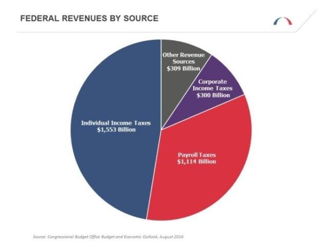 federal-revenues-by-source