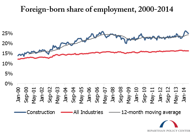Foreign Born share of employment