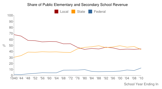 Share of Public Elementary and Secondary School Revenue