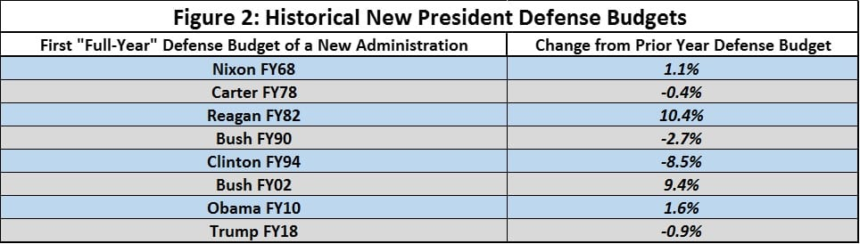Historical New President Defense Budgets