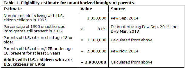 Immigration Table 1