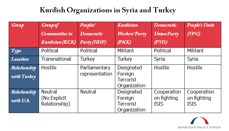 Kurdish Organizations in Syria and Turkey
