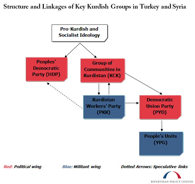 Links-Between-Kurdish-Groups