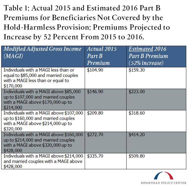 Are Medicare Part B Premiums Set to Increase? | Bipartisan