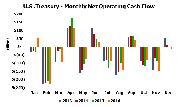 Monthly Net Operating Cash Flow