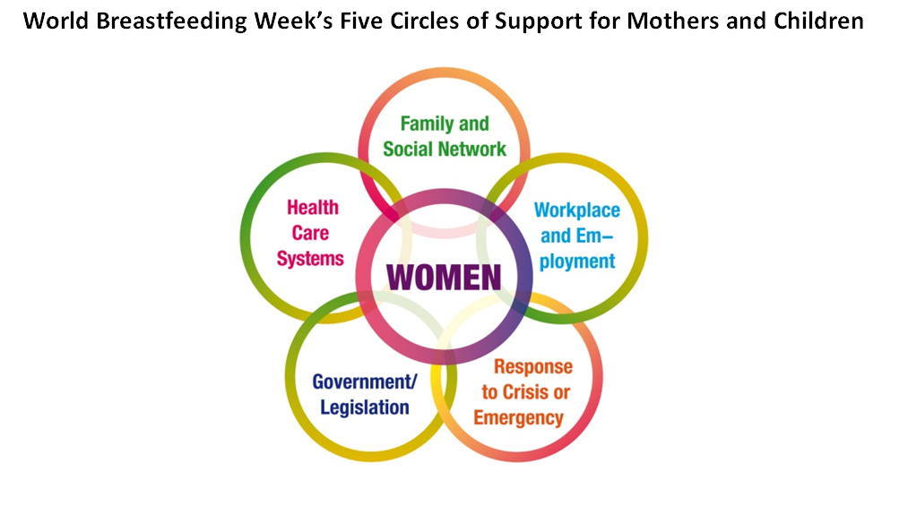 World Breastfeeding Week Supporting The Choice To Breastfeed