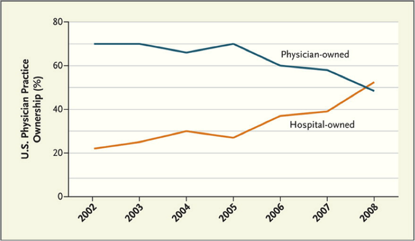 Physician Practices Ownership