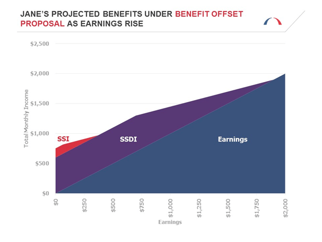 Projected Benefits under Benefit Offset Proposal