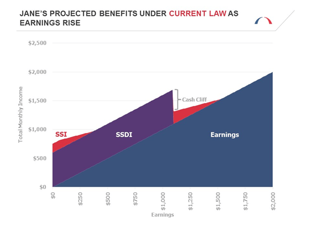 Projected Benefits under Current Law