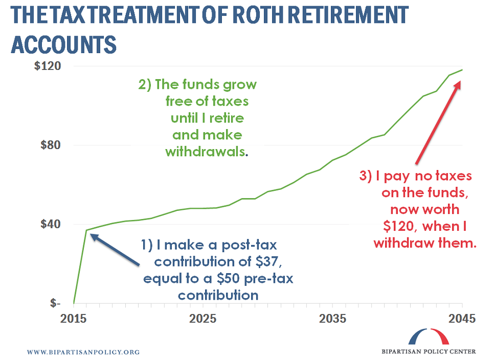 Tax treatment of Roth retirement accounts