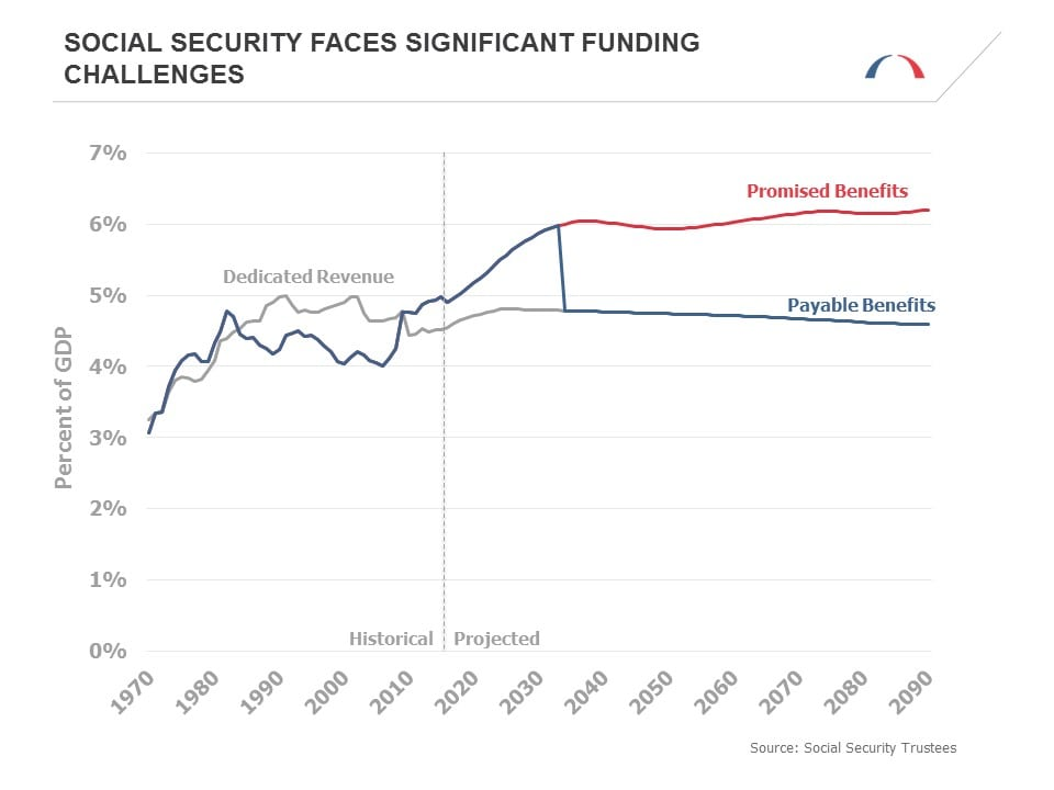 Social Security Funding Challenges