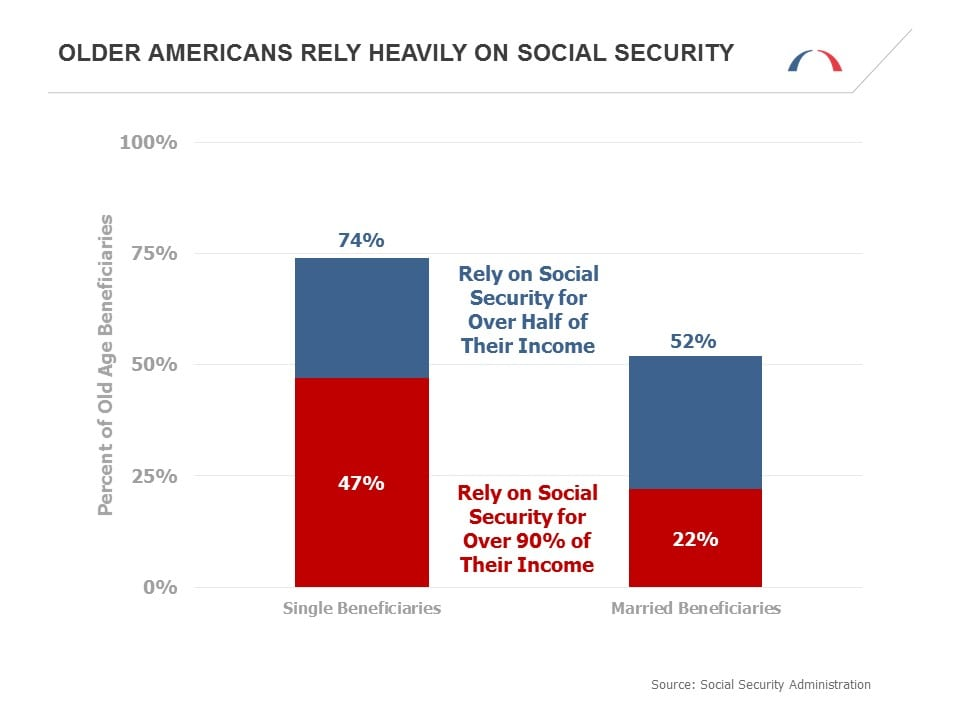 Social Security Beneficiaries