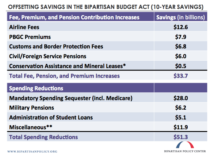 Savings of Budget Act