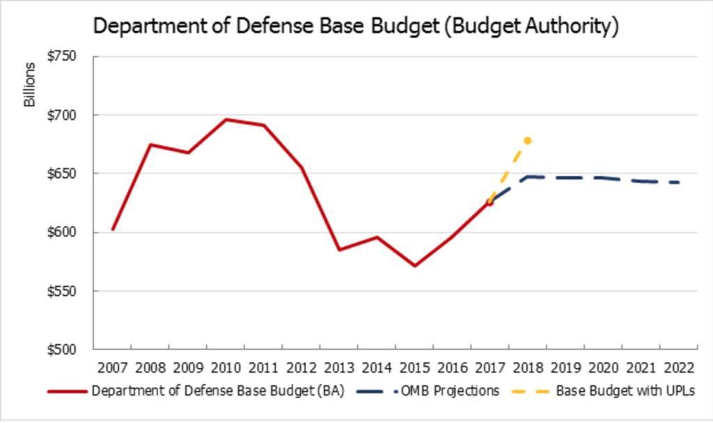 What Unfunded Priorities Say About President's Defense