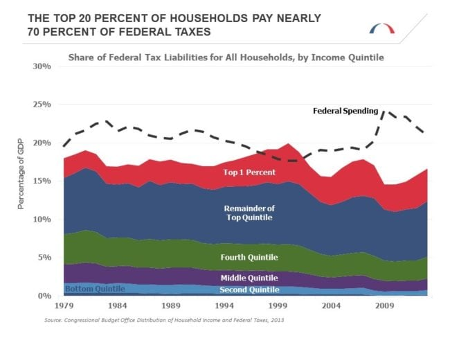 share-of-federal-tax-liabilities