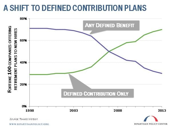 Shift to Defend Benefit Contribution Plans
