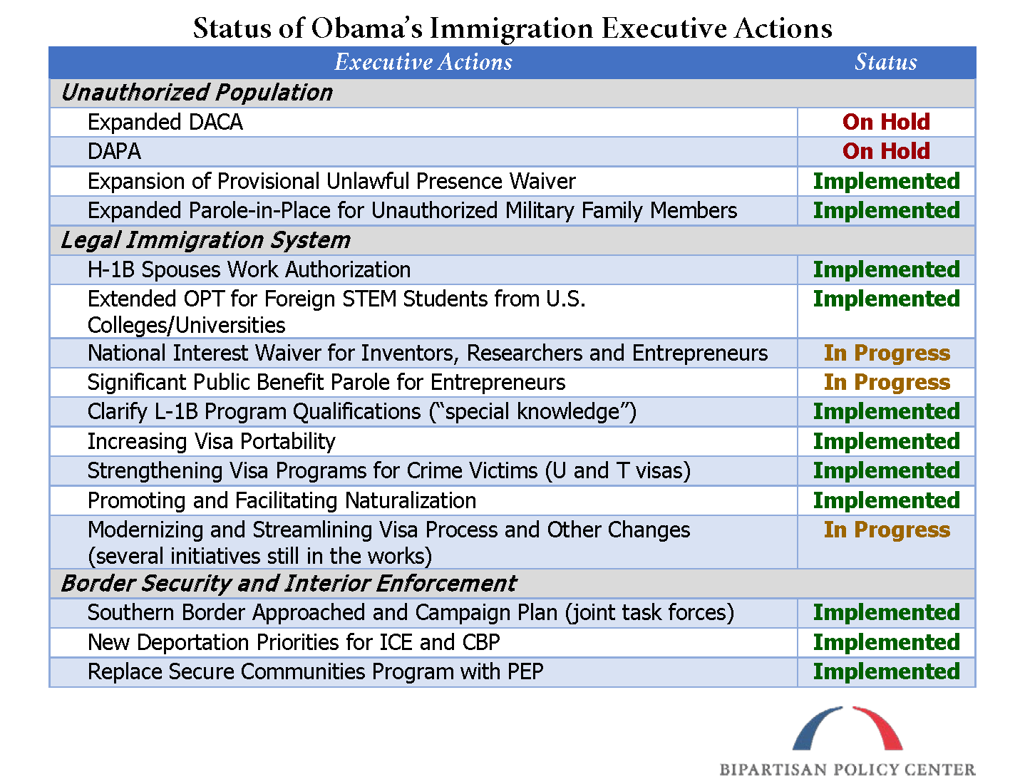 summary-table-exec-actions-two-years-later