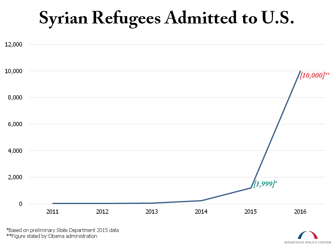 Syrian Refugees Admitted to US