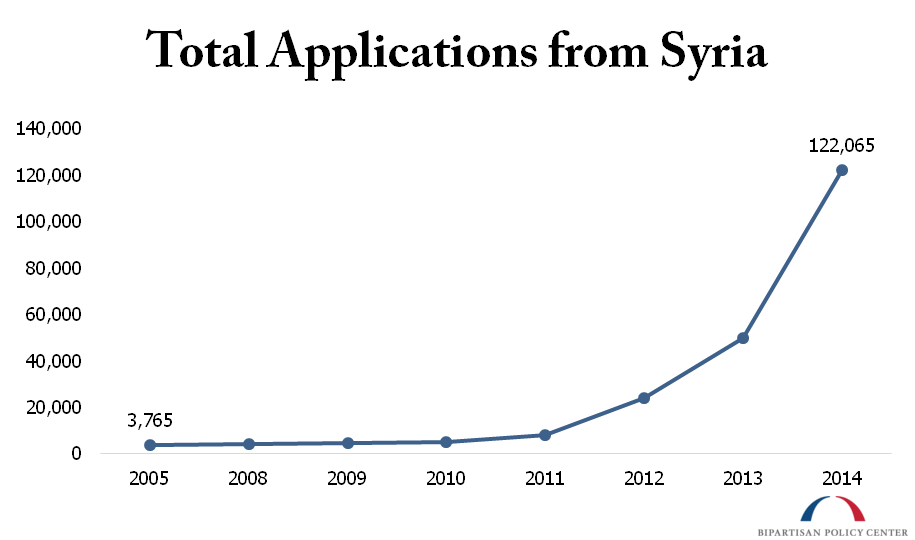 Total Asylum Applications from Syria