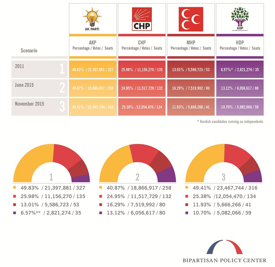 Turkey-November-2015-Election-1