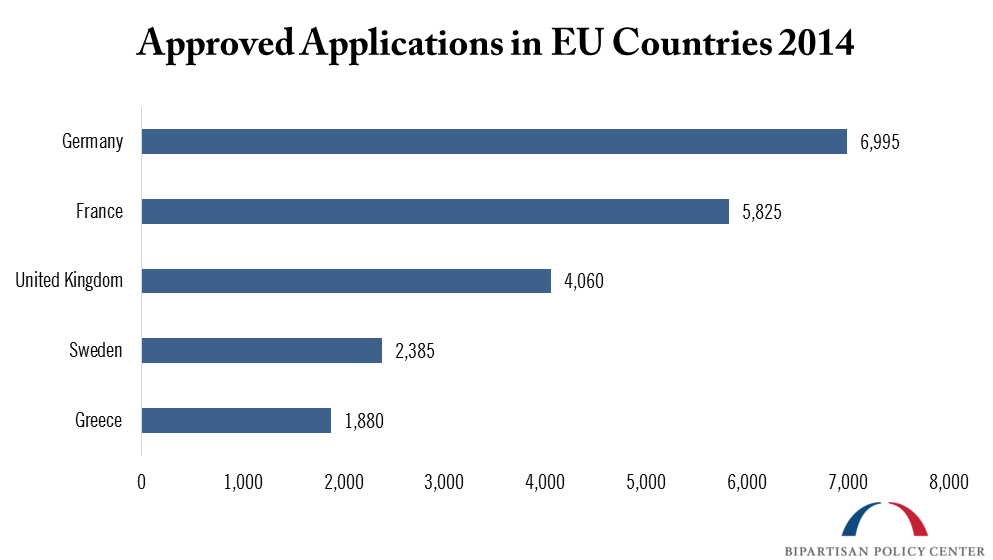 approved applications in EU countries 2014