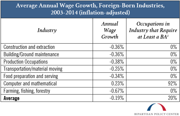 average annual wage growth foreign born industries