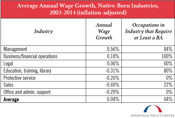 average annual wage growth native born industries