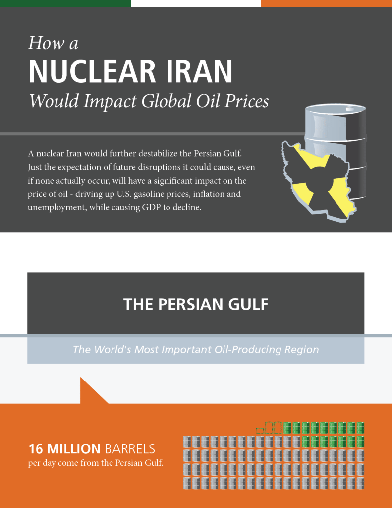 Economic Costs of a Nuclear Iran