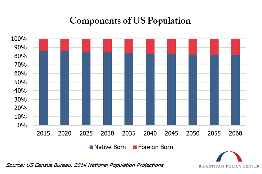 components of us population