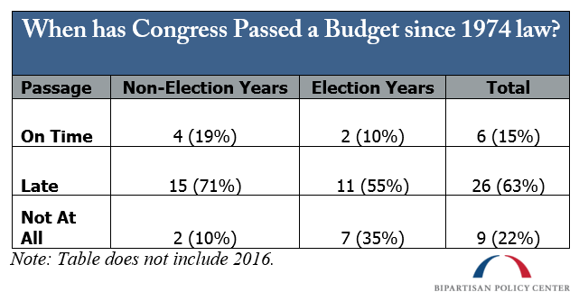 When has Congress Passed a Budget since 1974 law?