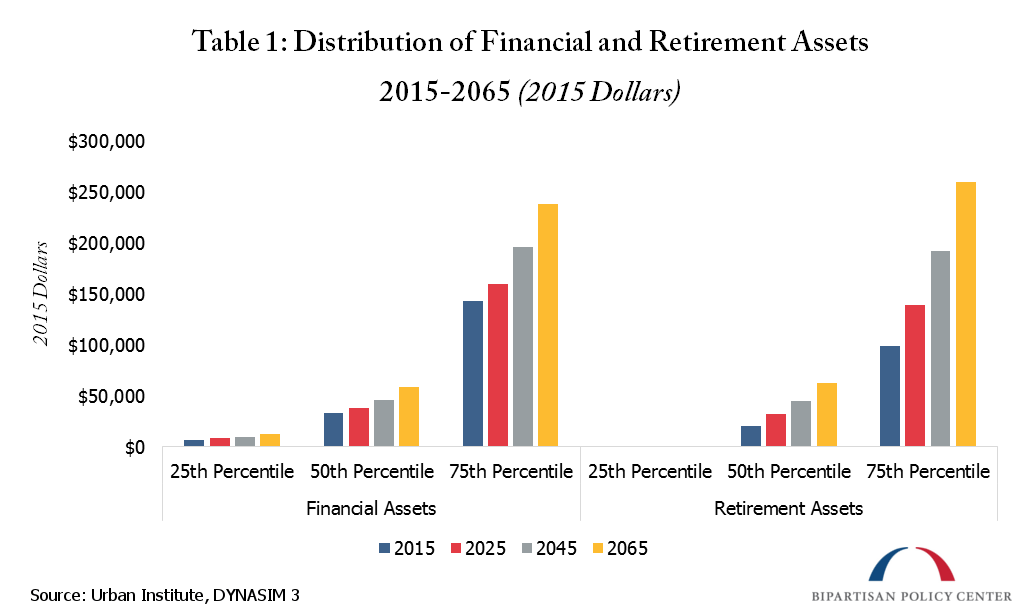 distribution of financial and retirement assetts
